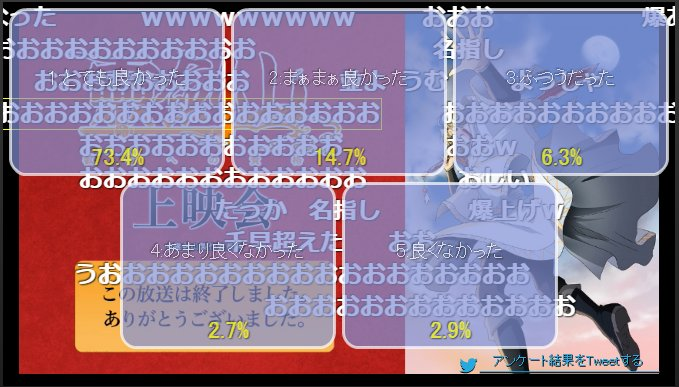 【ニコ生】「霊剣山 叡智への資格」2話上映会 アンケート結果 #霊剣山 おお1期最高値を0.5上回った!ニコ生民が求めて