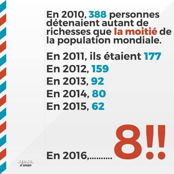 Aujourd'hui, 8 personnes possèdent autant que la moitié de l'humanité. La concentration s'accélère ! #JLMFlorange https://t.co/3GcJxSDeKK