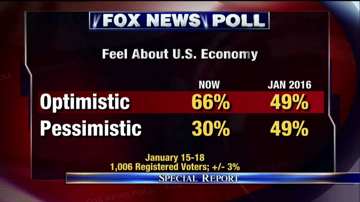 Fox News Poll: 66% optimistic about the U.S. economy, up from 49% in January 2016. #SpecialReport