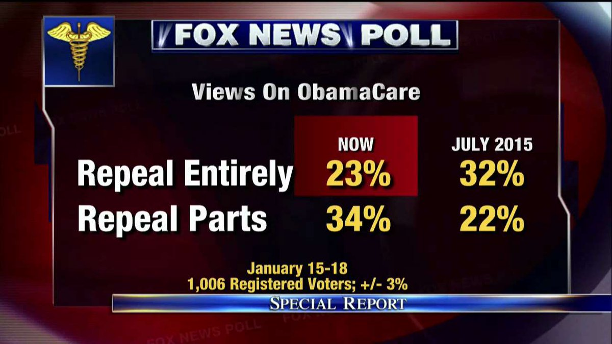 Fox News Poll: Views on ObamaCare. #SpecialReport