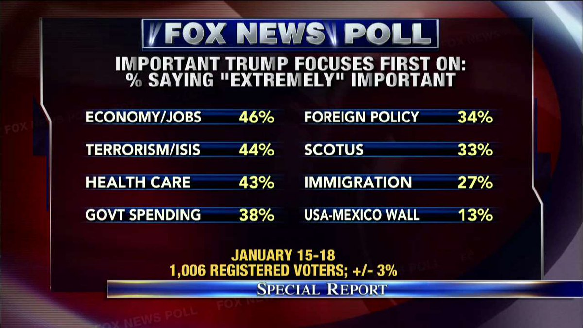 Fox News Poll: Important @realDonaldTrump focuses first on - % saying 'extremely' important. #SpecialReport