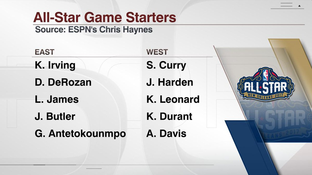 RT @ESPNStatsInfo: The NBA All-Star starters via @ChrisBHaynes   Russell Westbrook is not among them https://t.co/CSsE0mdlno