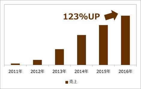 BOOK☆WALKERストア 電子書籍販売レポート2016 全体で120%超の伸長、ジャンル別では「雑誌」が大幅UP! https://t.co/bAeFIWWO6k