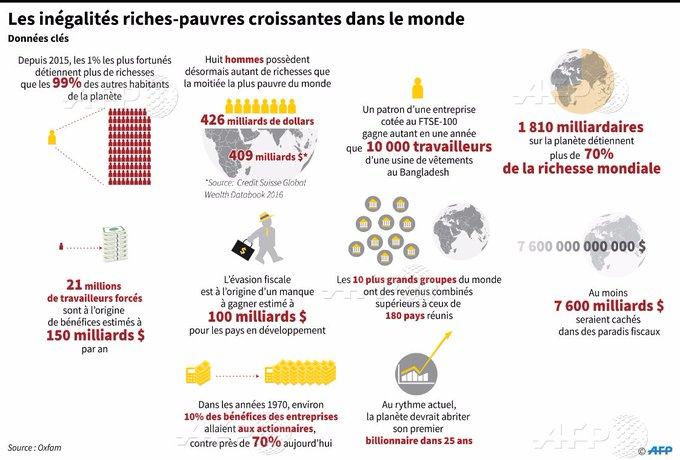 Les 1% les plus fortunés détiennent plus de richesses que les 99% des autres habitants de la planète #AFP