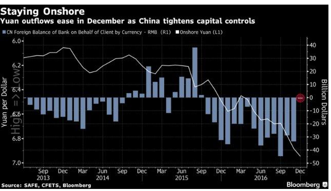 #China's #Yuan Outflows Plummet, Showing Capital Controls Pay Off https://t.co/y879la9zKg via @markets @business @justinaknope