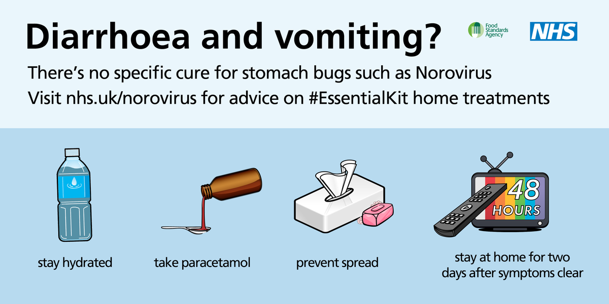 Cases of norovirus are continuing to rise. Treat the symptoms at home. More: https://t.co/TMo6tmiBLo