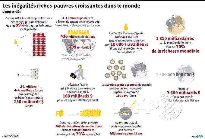 1.810 milliardaires détiennent plus de 70% de la richesse mondiale [source @Oxfam] #AFP