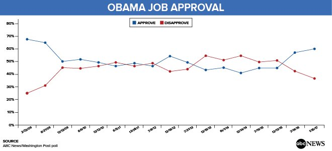 Pres. Obama leaves office with a 60% approval rating in latest @ABC News/WaPo poll, his highest since June 2009 https://t.co/e58RZYNPeN