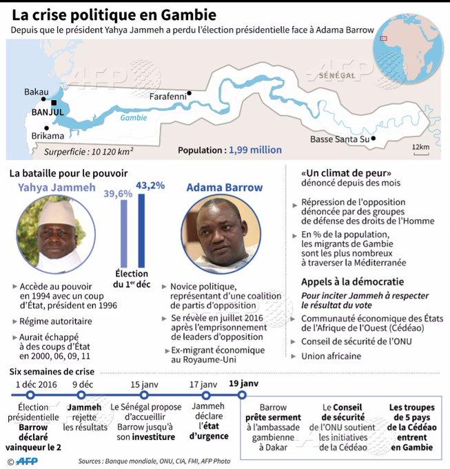 Gambie: derniers efforts pour presser Jammeh de céder le pouvoir https://t.co/AzOzO7Y6B0 #AFP