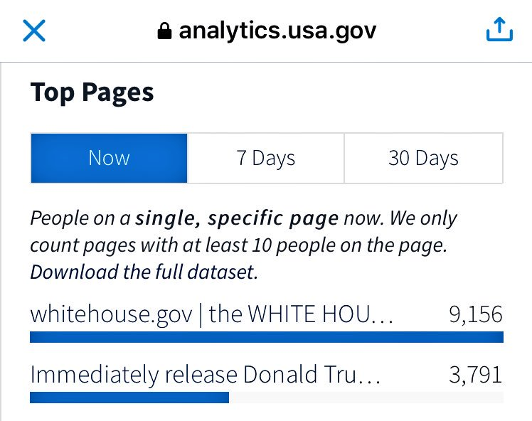 Second most popular federal web page, after only the White House homepage. Keep it going! https://t.co/2Sw9eWzSXs