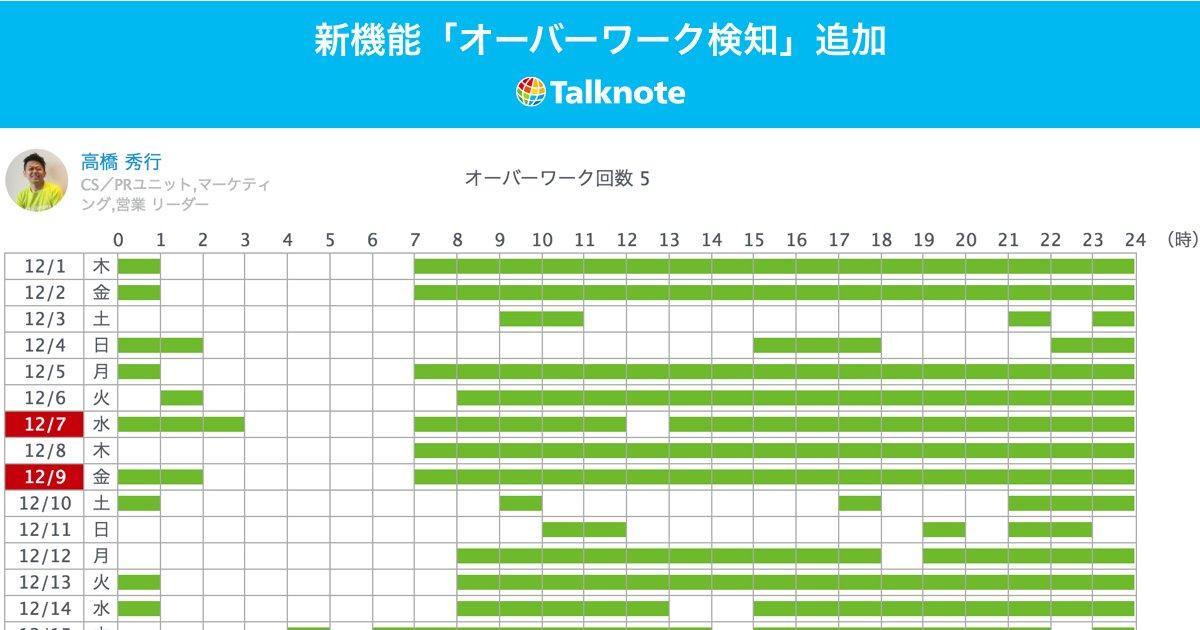 """社内SNS「Talknote」、オーバーワークを発見する新機能を追加 人工知能を活用した""""アクションリズム解析""""につづき... https://t.co/D6jAynjZCW"""