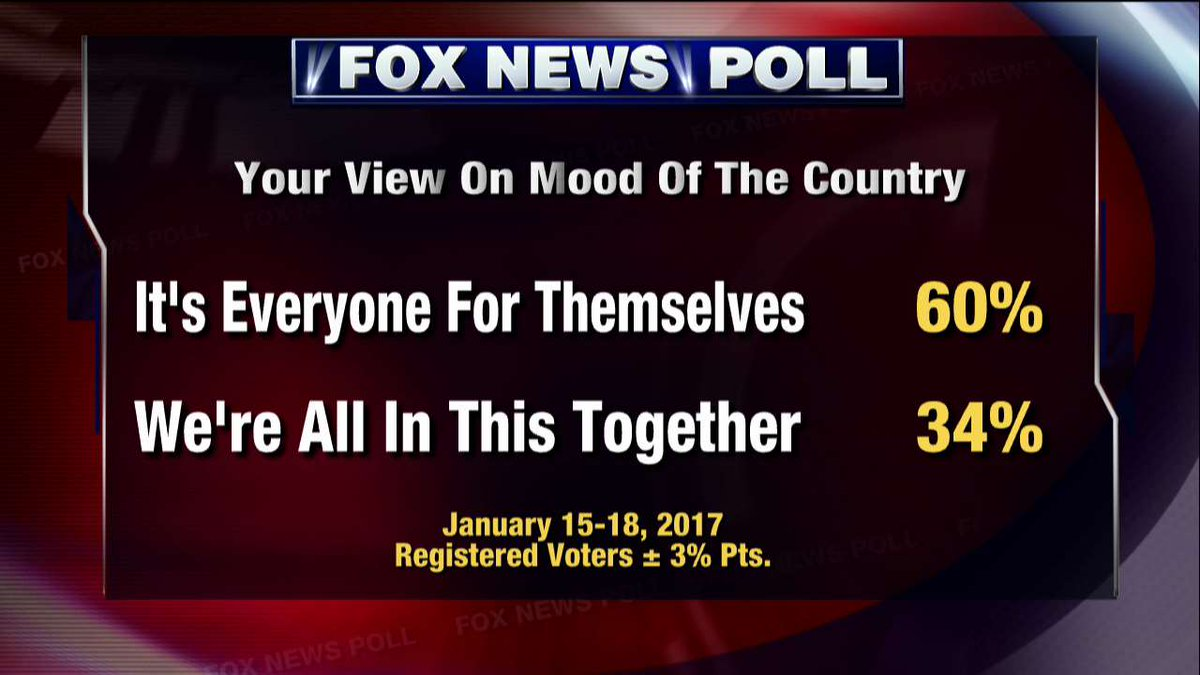 Fox News Poll: Your view on mood of the country.