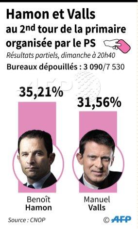 Primaire PS: Hamon en tête, avantage face à Valls pour le second tour https://t.co/1GqKkshI5u par @JeremyMarot et @lucilemalandain #AFP