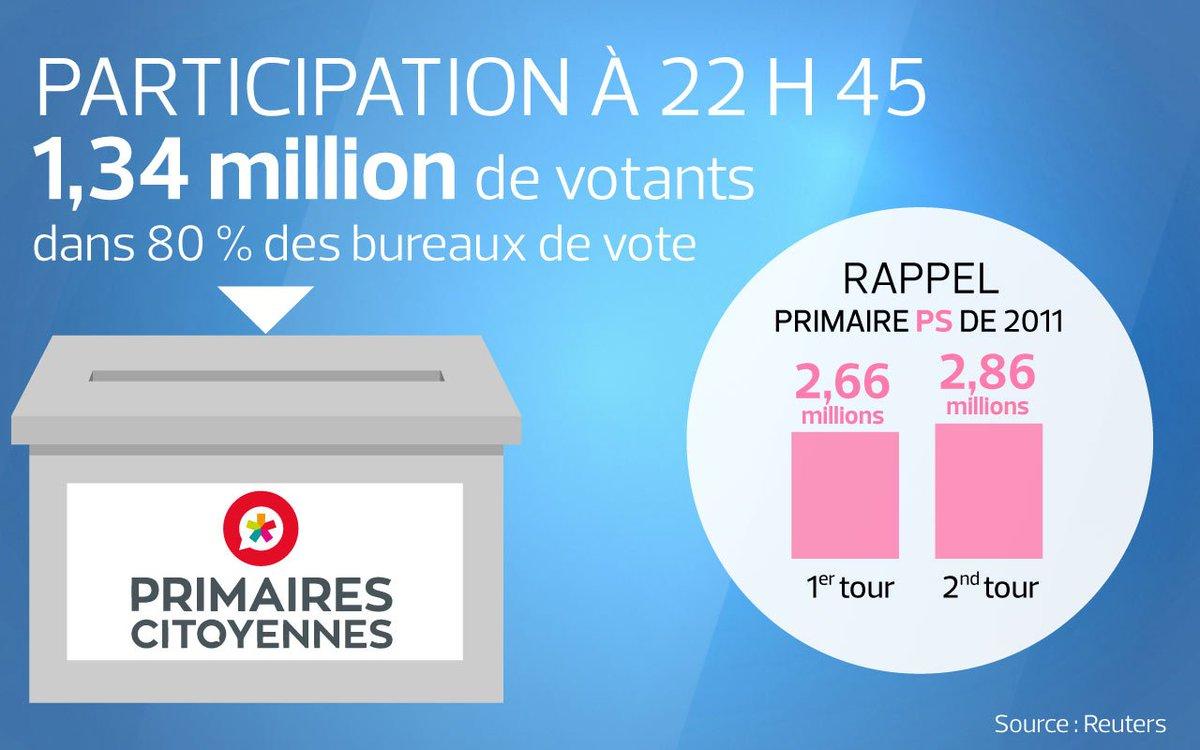 🔴 EN DIRECT - 1,34 million de votants à la #PrimaireGauche (participation à 22 h 45) >> https://t.co/R8RrXByj4W