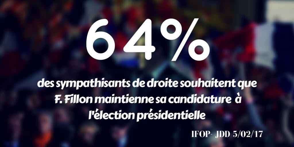 Les symathisants de droite confirment le choix qu'ils ont fait lors de la primaire. En avant ! #Fillon2017 https://t.co/uxgSWcricp