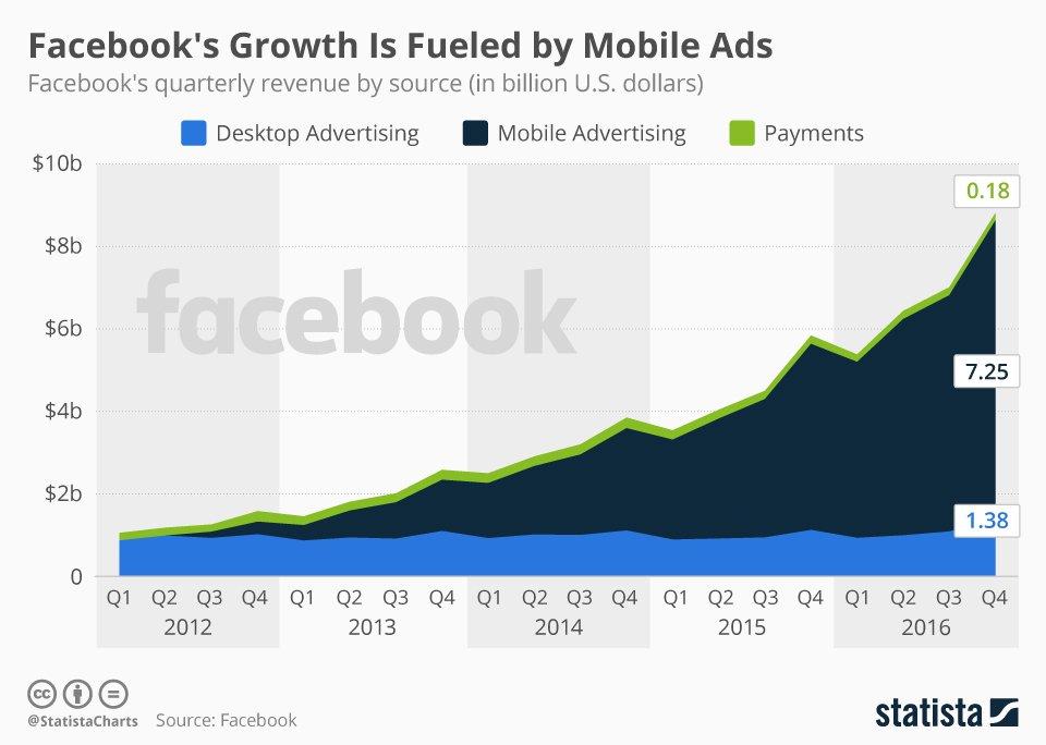 Facebookの急成長は、ほとんどモバイル広告によって支えられてることがひと目で分かるチャート。 https://t.co/yChj4QPaFi