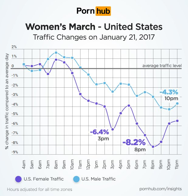Apparently, traffic to the porn site @Pornhub plunged during #WomensMarch fwiw https://t.co/bQ66jVwq2S https://t.co/FMTUnFQb1N