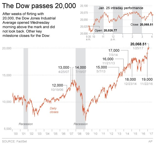 Reaching 20,000: a Dow Jones industrial average first. A look at today and other Dow milestones. https://t.co/yH9pEIB3PB