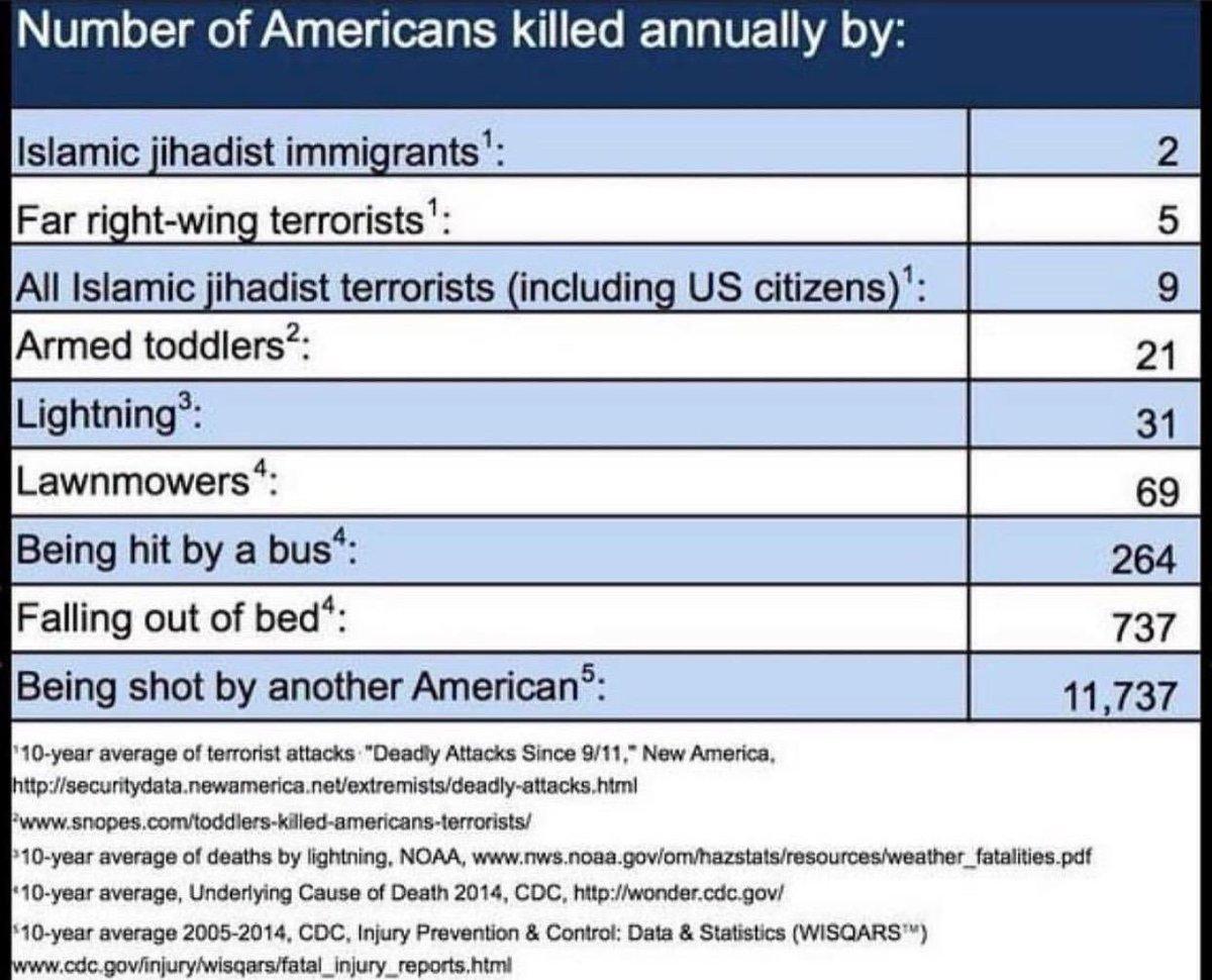 RT @KimKardashian: Statistics https://t.co/aSpyFuabct