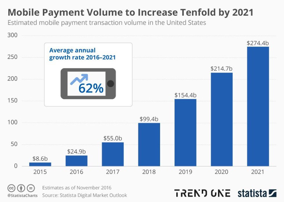 Mobile payments in the US ($ billions):  2016: $25b 2017: $55b 2018: $99b 2021: $274b —@StatistaCharts https://t.co/RpuDWCAI5H