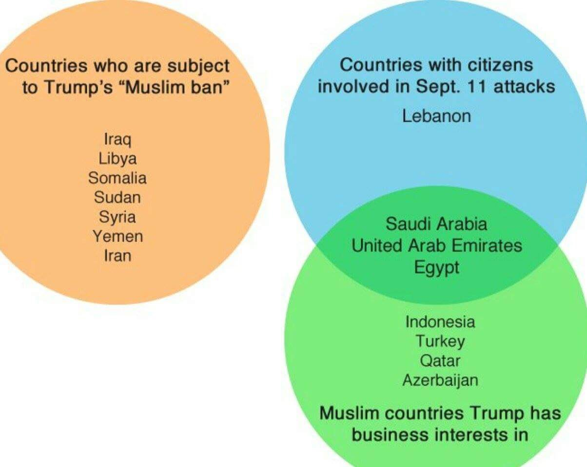 Venn diagram of the day @realDonaldTrump #muslimban #usa #hypocrite #vestedinterests https://t.co/XplAYsFzPK