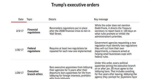 Details on each of Trump's executive orders and what the takeaways are for each of them. https://t.co/E1lXXD14gF