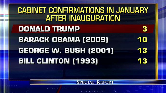 Cabinet confirmations in January after inauguration: #SpecialReport