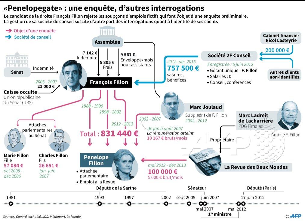 Schéma des flux de rémunérations dans l'affaire Fillon #AFP par @AFPgraphics