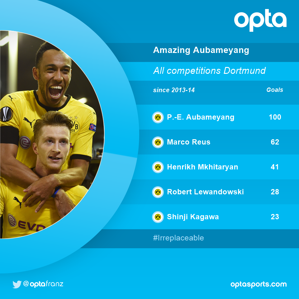 100 - @Aubameyang7 scored the most goals for Dortmund in all competitions since coming to @BVB in 2013-14. Irreplaceable. https://t.co/oI5Wqcbs1z
