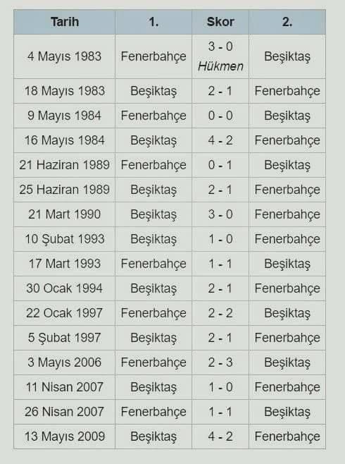 fener kupada kaç senedir Beşiktaş'ı yenemiyor... https://t.co/RXibsXhKhg