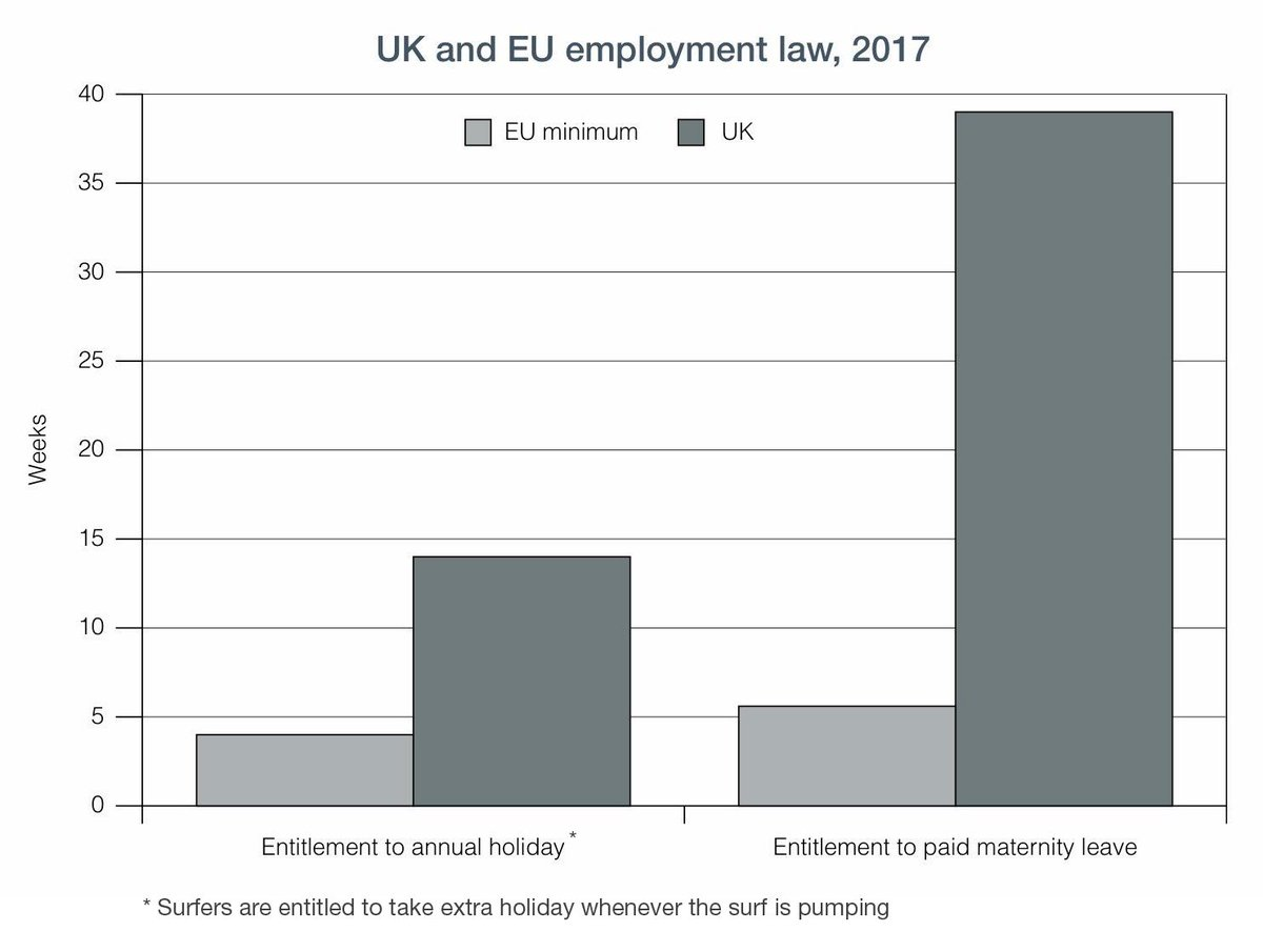 test Twitter Media - Did anybody else hear of the mistake in the EU white paper regarding holiday entitlement? Don't worry, I corrected it. #surfing #eu #brexit https://t.co/QjuDovG3qt
