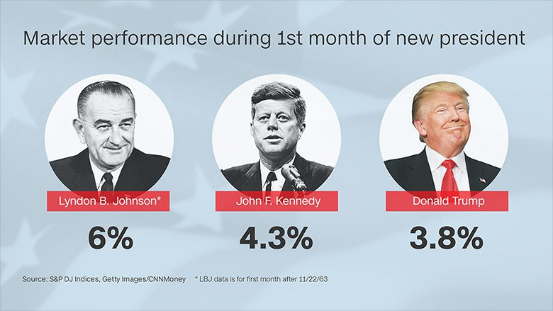 President Trump's stock market rally is the best for a new president since LBJ and JFK