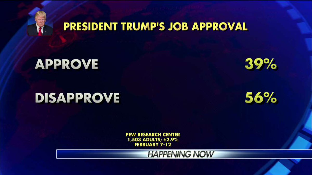 Poll: @POTUS's job approval.