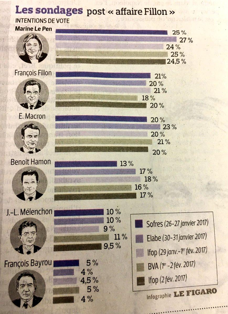 C'est marrant comment Le Figaro continue à présenter #Fillon en 2nde place alors que si on compare les sondages de #Macron...ça se discute!🥉