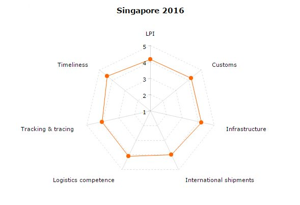 Country Score Card: Singapore 2016