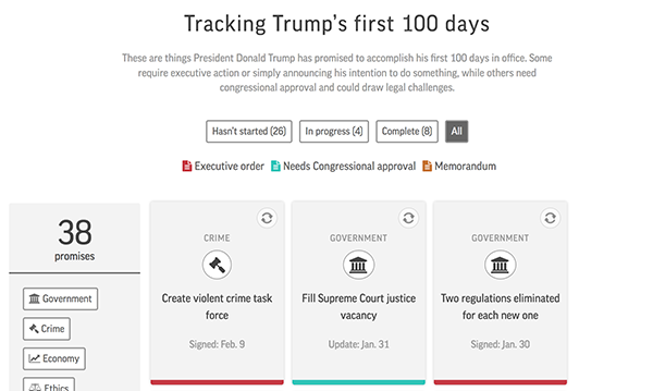Our Trump campaign promise tracker shows which campaign promises he's kept and those still outstanding. https://t.co/ge5H7zYKsc