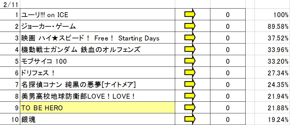 TAAFアニメファン賞順位変動 2/11順位変動なしTO BE HERO 本日の上昇が少なく8位にはわずかに届かず明日以