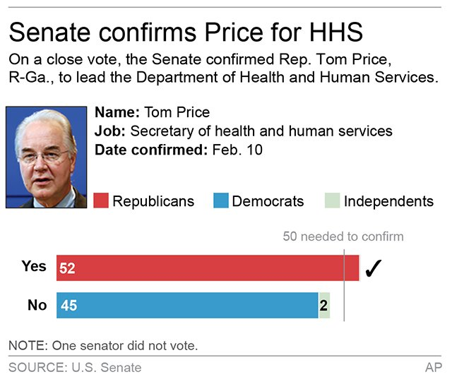 In a close vote, the Senate confirmed Rep. Tom Price, R-Ga., to lead the Department of Health and Human Services. https://t.co/wbsgeihWat