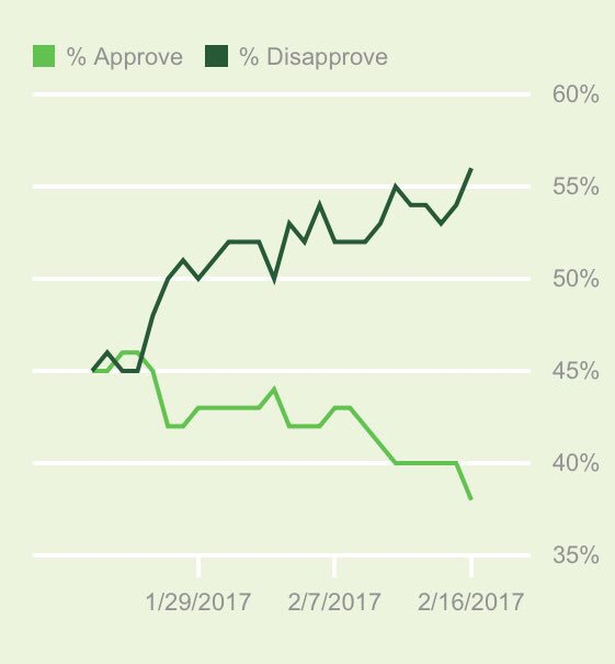 President Trump: This movement is 'sweeping across the country' Daily @Gallup Trump approval poll: Uh