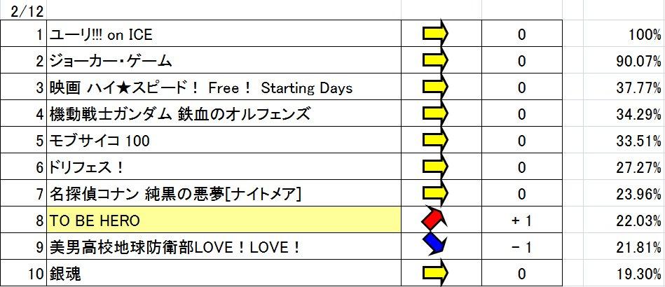 TAAFアニメファン賞順位変動 2/128-9位間に順位変動ありTO BE HERO 1月19日から24日ぶりに8位に上