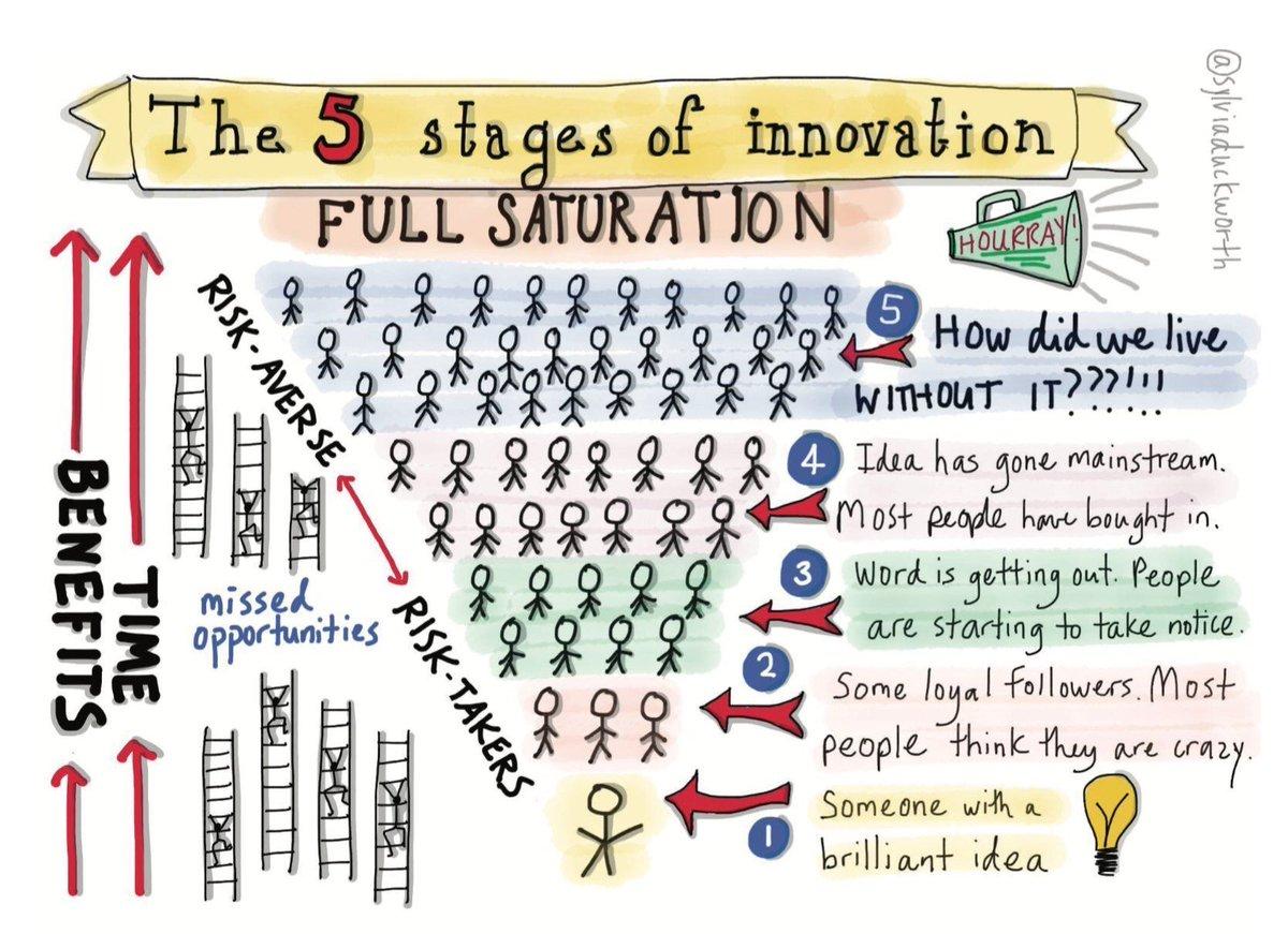 The 5 Stages of Innovation via @sylviaduckworth #edchat #edtech https://t.co/szcqSLHLOs