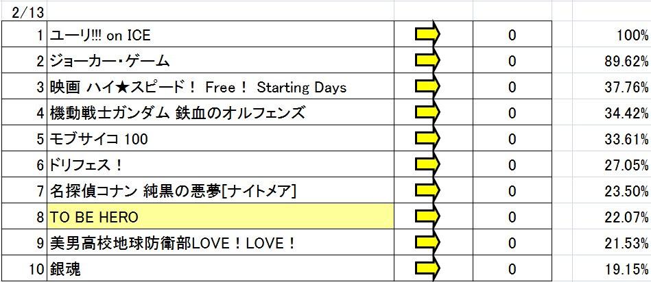 TAAFアニメファン賞順位変動 2/13順位変動なしTO BE HERO 本日も票数増加7位に順調に近づいておりこのペー