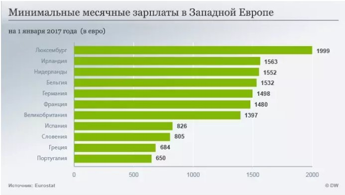 Минимальные зарплаты в евросоюзе сравнили с казахстаном и россией