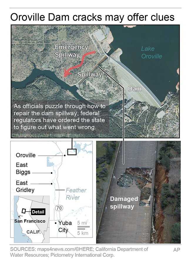 Federal regulators have ordered California officials to figure out what went wrong at the Oroville Dam spillway. https://t.co/erT1Hnconi