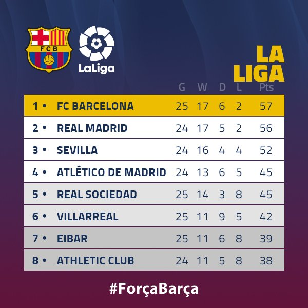 Heres The League Table After Tonights Matches Forçabarça - Barcelona fc table