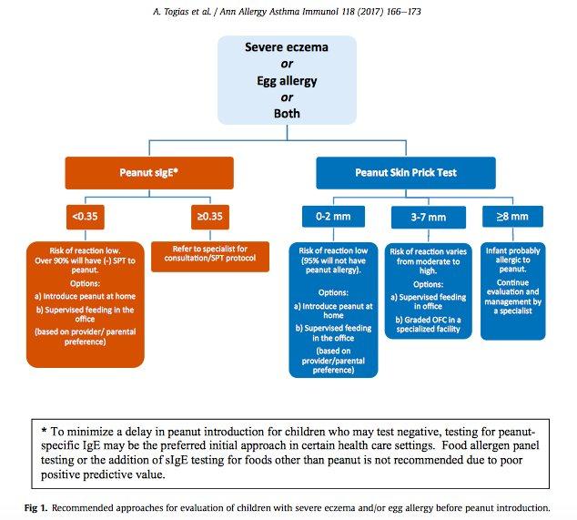 😷2017 Addendum Guidelines for Peanut Allergy Prevention by @ACAAI Don't Avoid Peanuts! https://t.co/pXlEEmzgIW 🥜 https://t.co/zbVRROpvk8