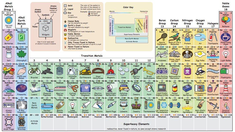 Tabla peridica que muestra para qu se utilizan en la vida tabla peridica que muestra para qu se utilizan en la vida cotidiana todos los elementos qumicos urtaz Gallery