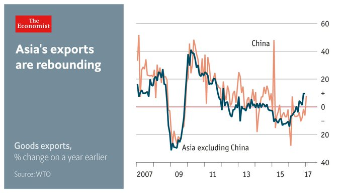 @TheEconomist: In January, Chinese exports rose year-on-year for the first time in ten months https://t.co/ol2LLFbk0q https://t.co/rKafNrLv7d