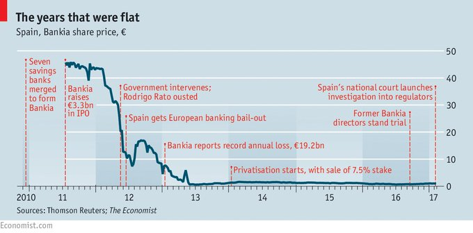 @TheEconomist: Inquiries into what went wrong at one of Spain's biggest lenders continue?and widen https://t.co/SCaQzMNIPe https://t.co/289EGZ487B
