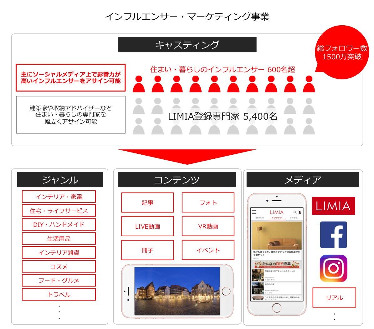 LIMIA(リミア)、住まい・暮らしのインフルエンサーネットワーク 総フォロワー数1500万突破 https://t.co/ix0DkiivZo